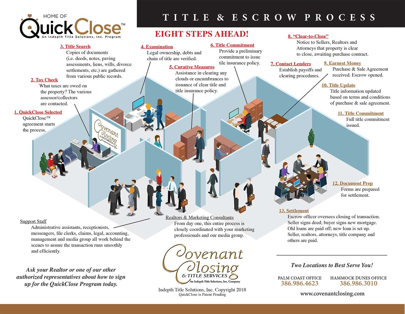 quick close real estate transactions
